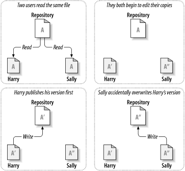 Version Control Basics